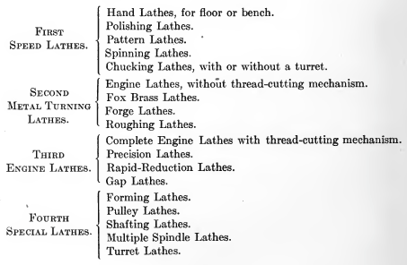 Classification of Lathes