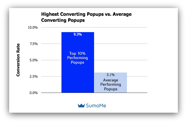 Graphing showing popup conversion rates