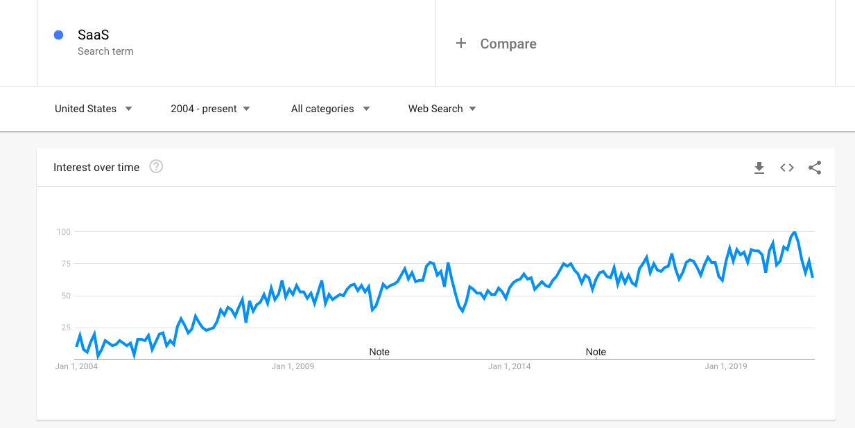 SaaS Search Market Growth