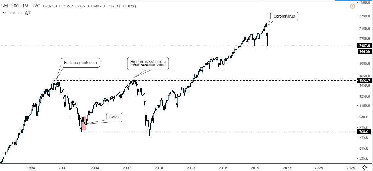 Gráfico del S&P 500 en temporalidad mensual.