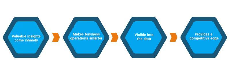 Scope of Business Intelligence in Future as Good Carrier Option - 2020 4