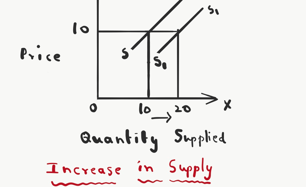 OMTEX CLASSES: Increase in supply and Decrease in supply.