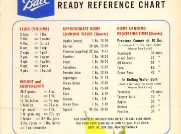 Canning Ready Reference Guide