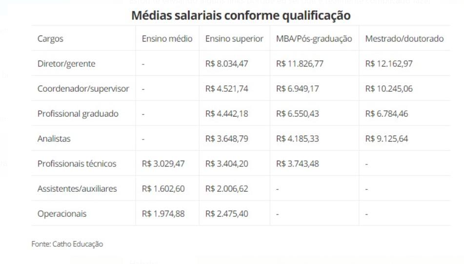 Médias salárias para MBA