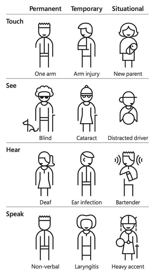 Permanent, Temporary and Situational scenarios impact each form of human interaction. For touch, a person may have one arm (permanent), an arm injury (temporary), or be a new parent (situational.) In that same order for Sight: Blindness, Cataracts, or distraction while driving. Hearing: Deafness, an ear infection, or the loud ambient noise for a bartender. And Speech: Someone may be non-verbal, have laryngitis, or have a heavy accent.