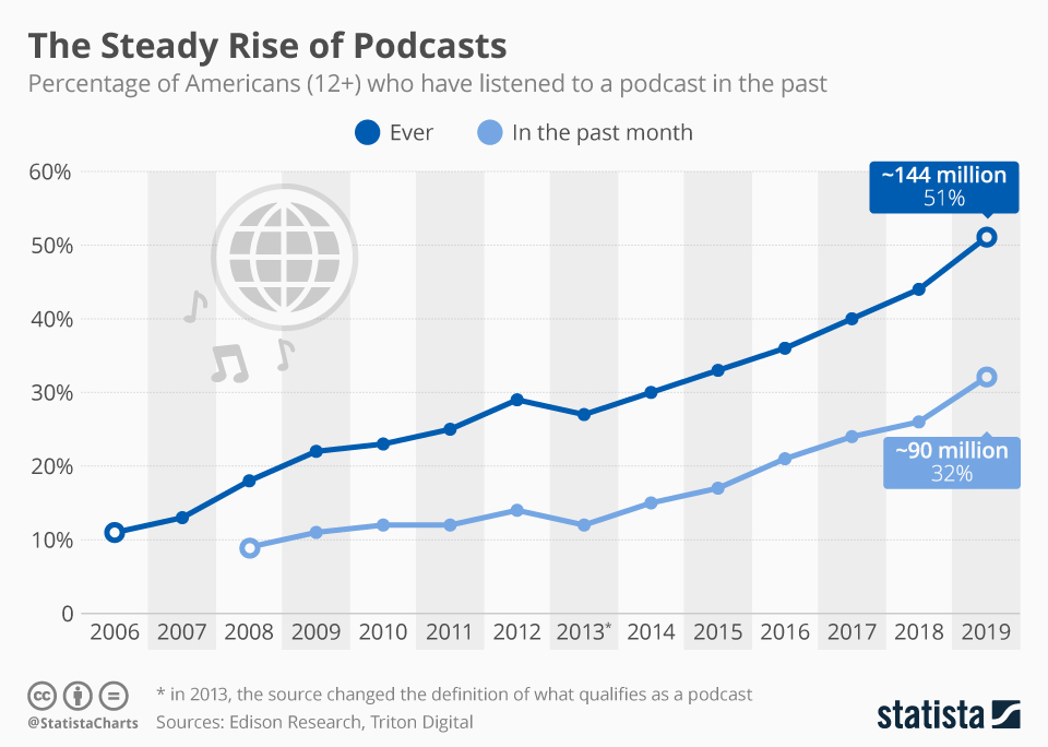 growth of podcasts