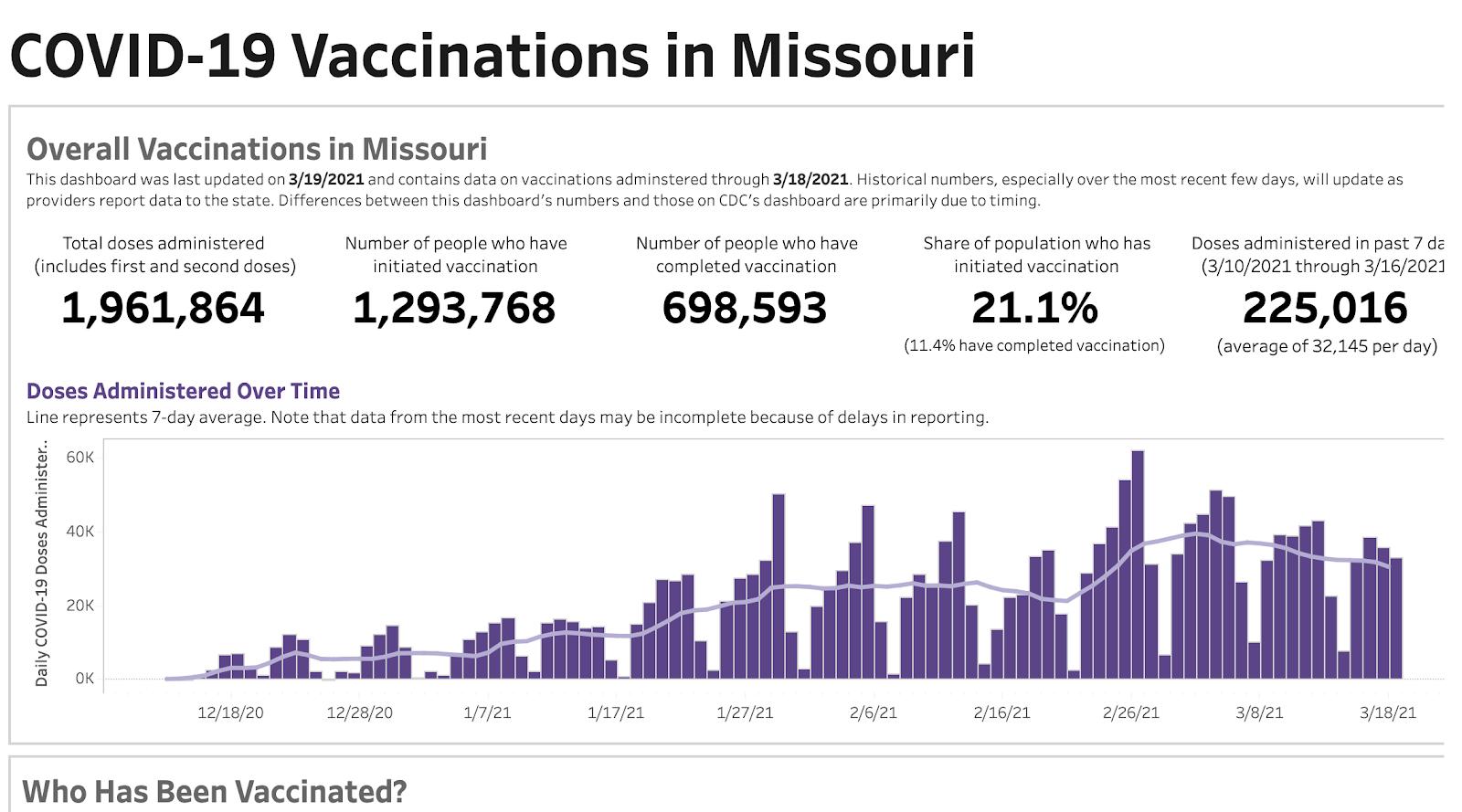Screenshot of the Missouri vaccination dashboard