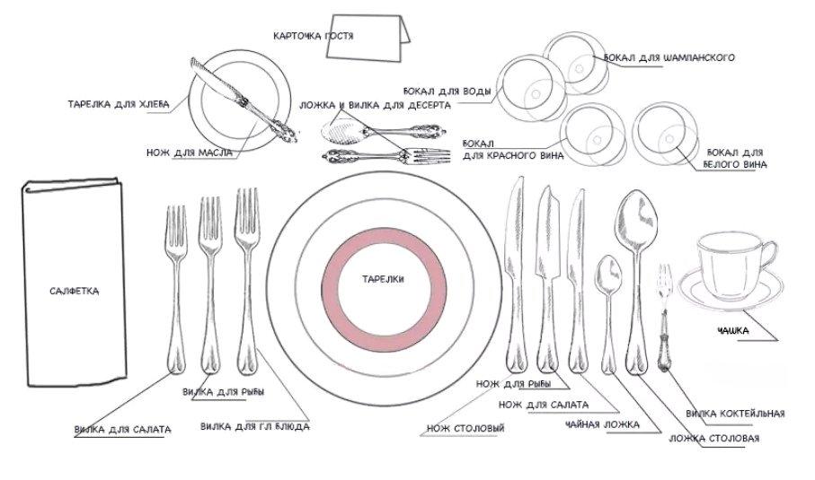 План схема сервировки стола