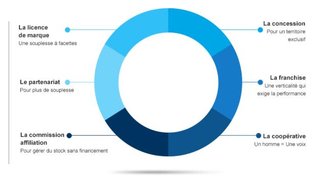 Graphe commerce organisé indépendant