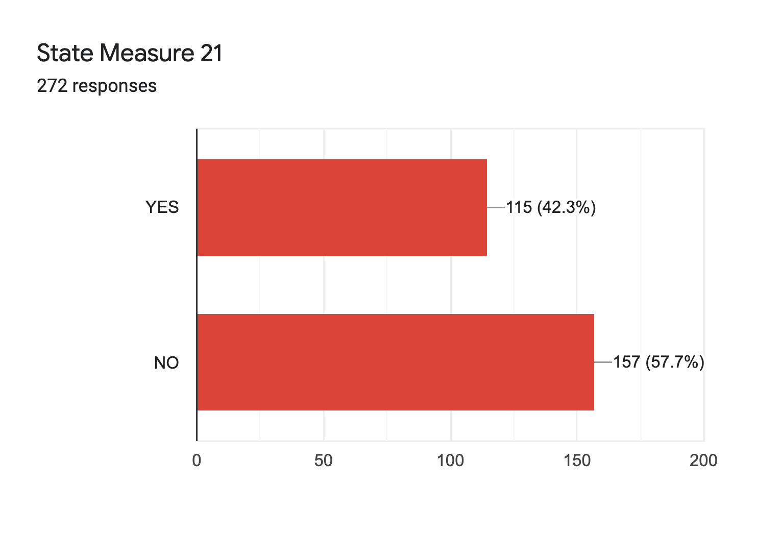 Forms response chart. Question title: State Measure 21. Number of responses: 272 responses.