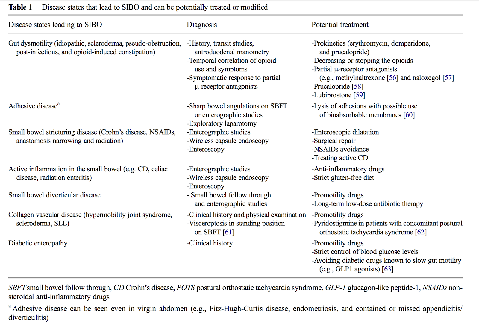 Image taken from: How to Test and Treat Small Intestinal Bacterial Overgrowth: an Evidence-Based Approach