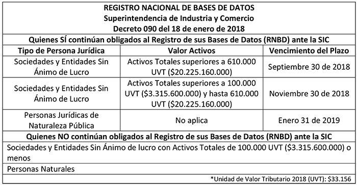 http://www.sic.gov.co/sites/default/files/images/Noticias/2018/tabla-decreto-datos.jpg