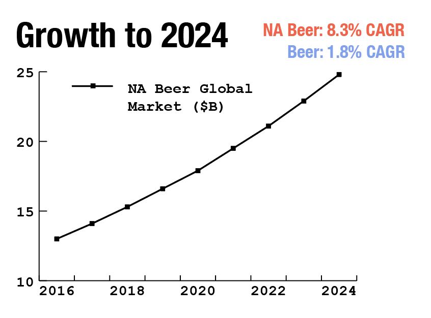 Graph of the expected annual growth of non-alcoholic beer market from 2016 to 2024