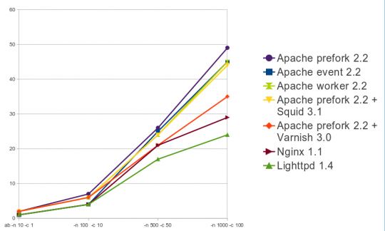 Web server speed comparison, Apache vs Nginx
