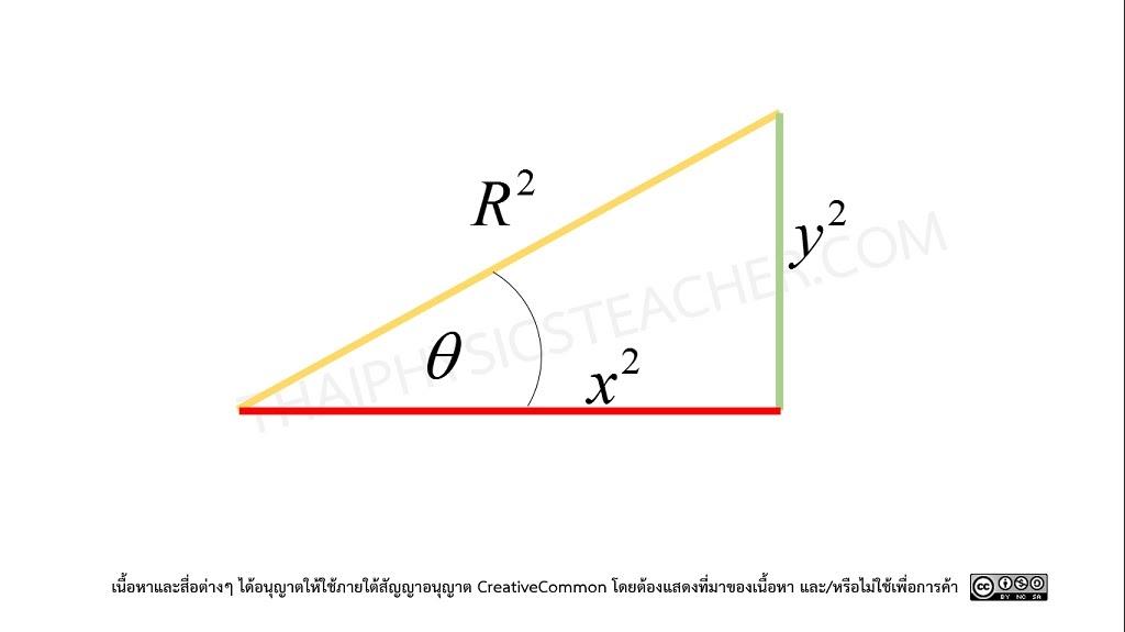 คณิตศาสตร์สำหรับฟิสิกส์ 3 3