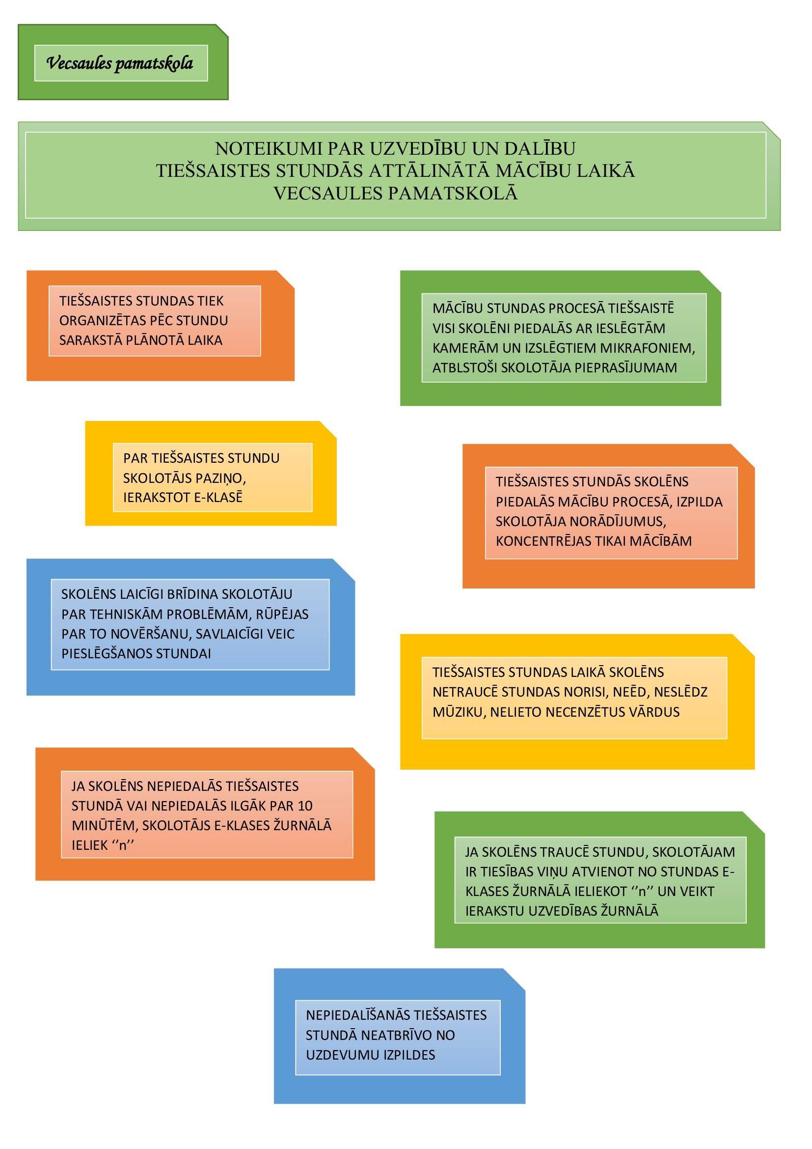 Vecsaules pamatskolas noteikumi par uzvedību un dalību tiešsaistes stundās attālinātā mācību laikā