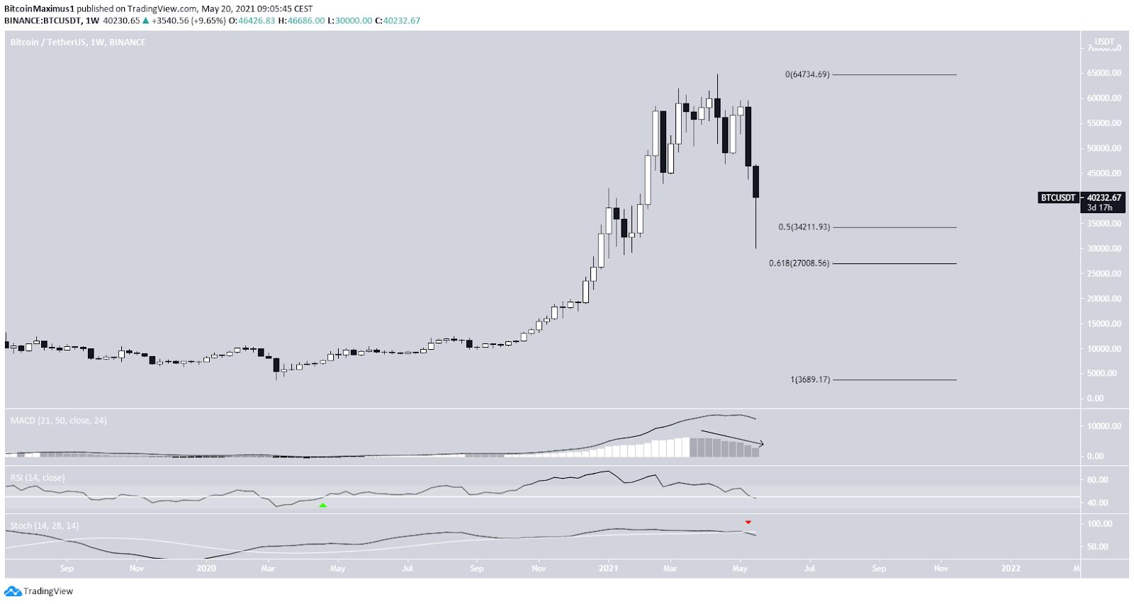 Bitcoin Preis Kurs Wochenchart 20.05.2021