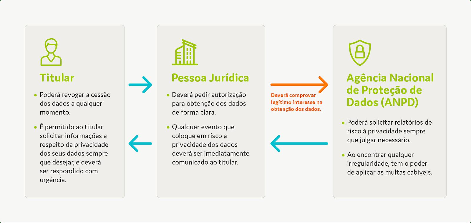 LGPD como funciona a Lei Geral de Proteção de Dados