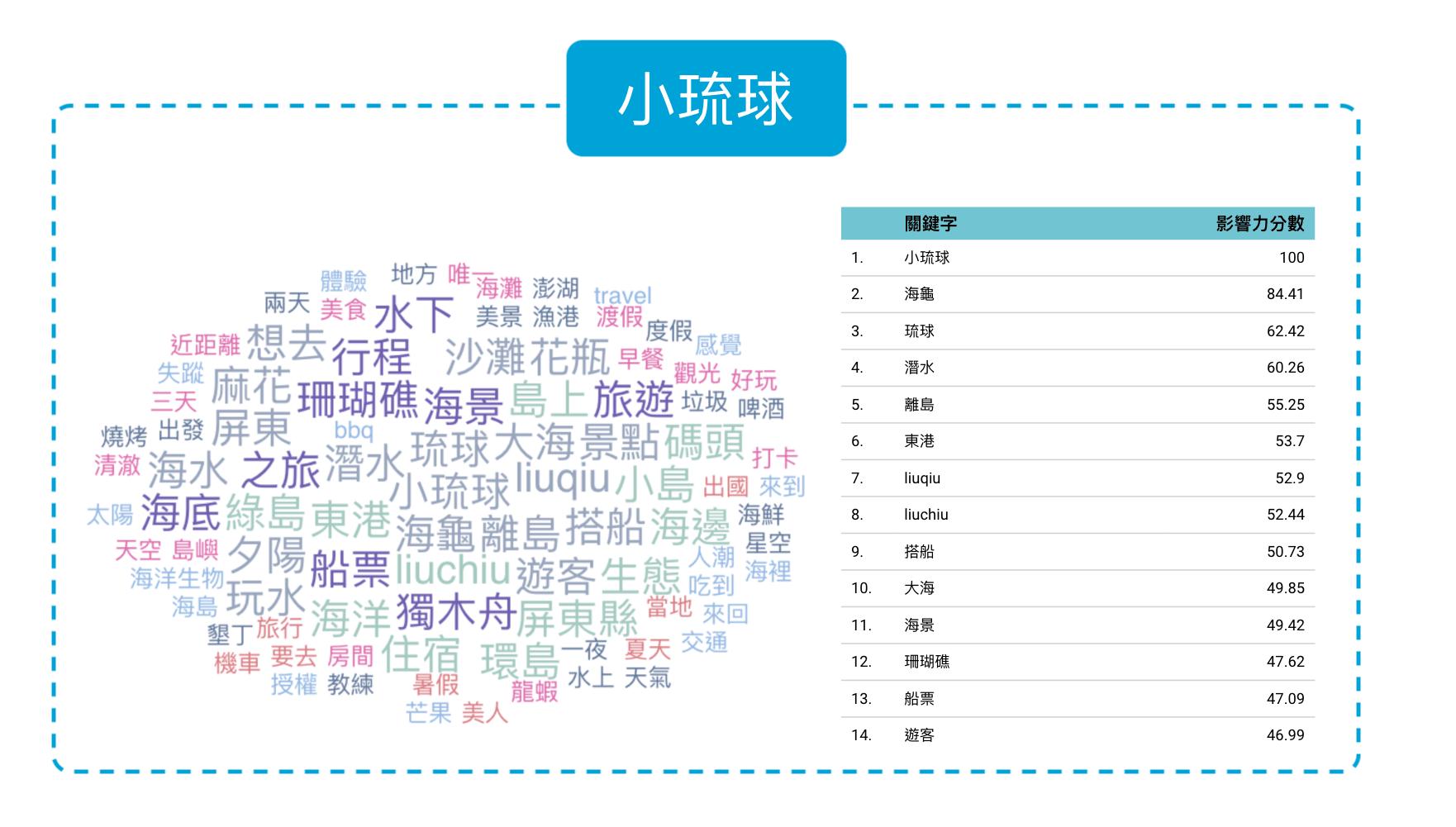 小琉球旅遊文字雲