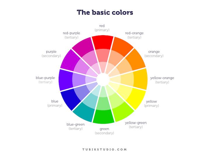 color wheels in color schemes