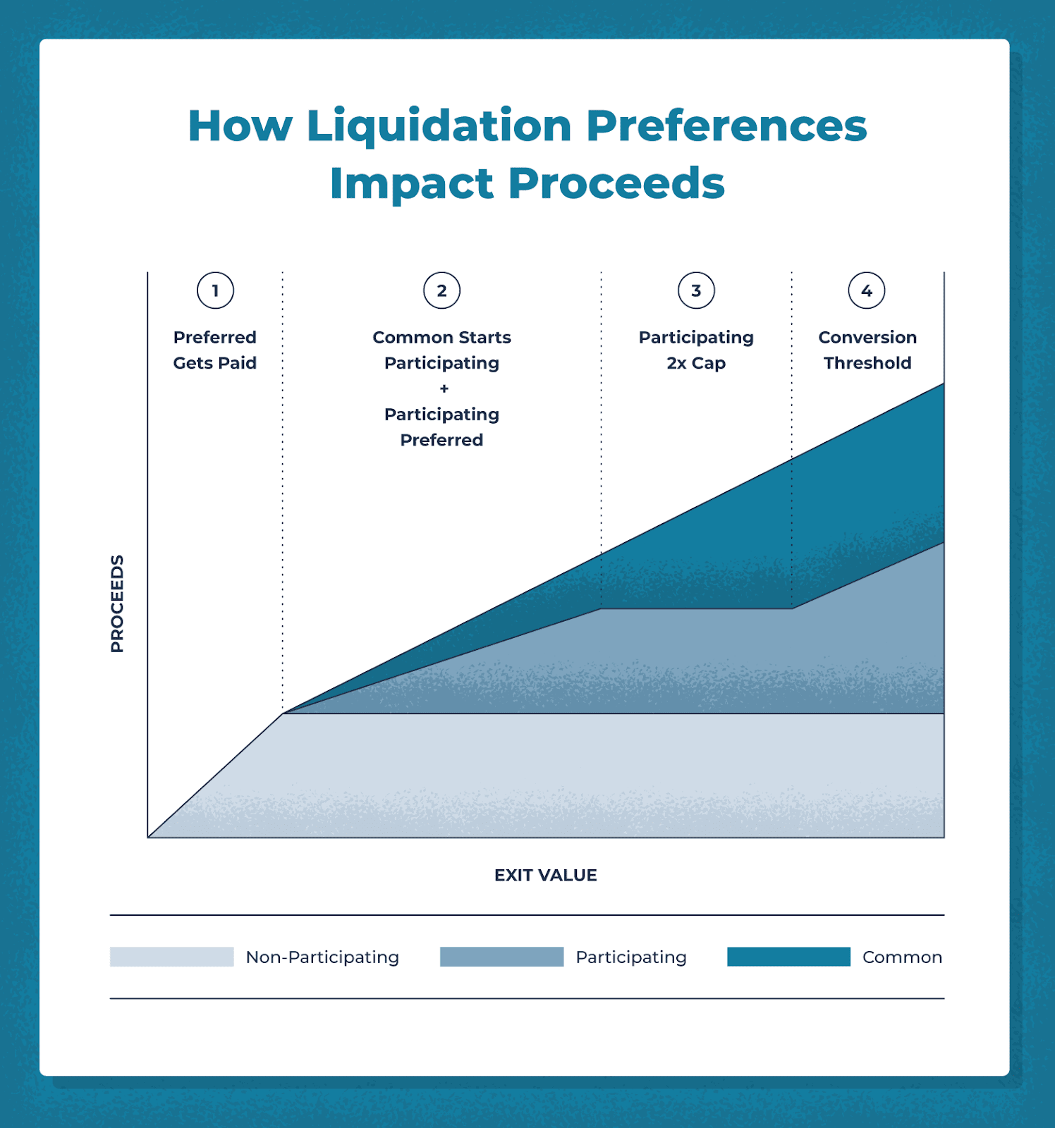 how liquidation preference impacts proceeds