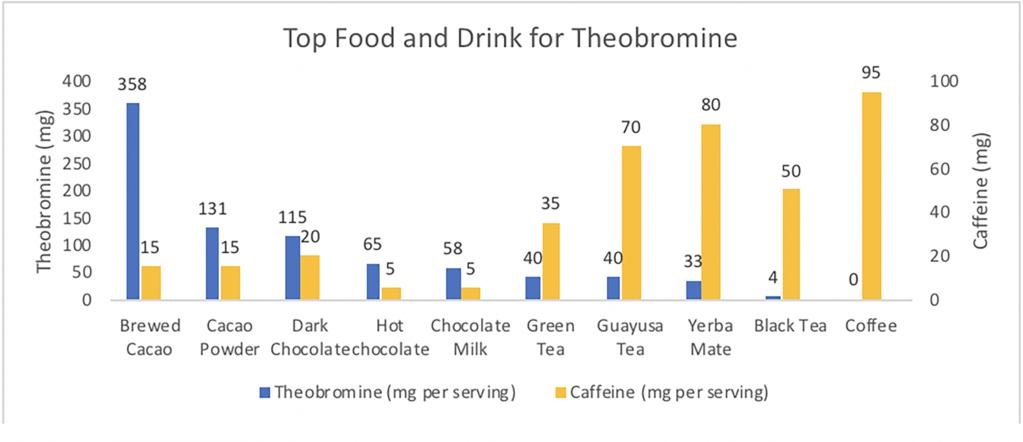 Srovnání obsahu theobrominu a kofeinu v různých pochutinách