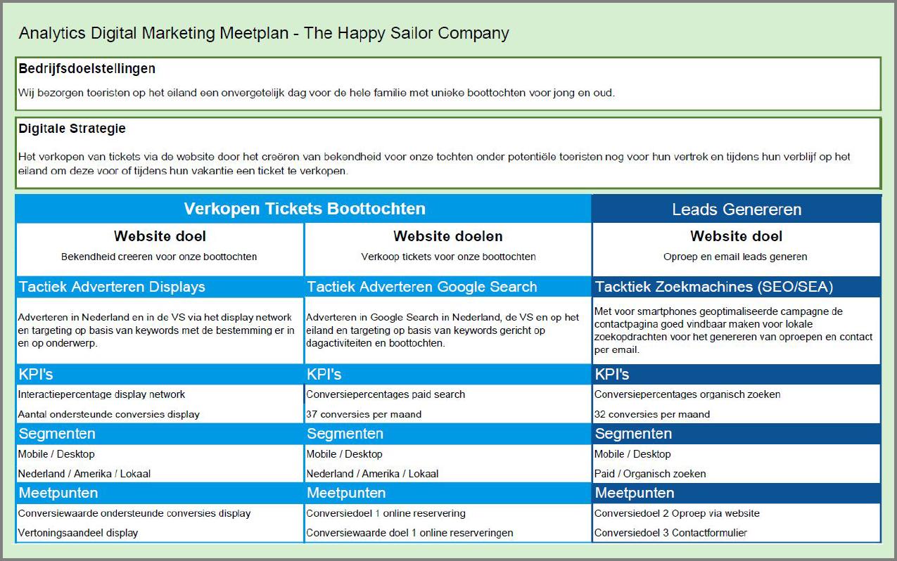Analytics Meetplan handleiding