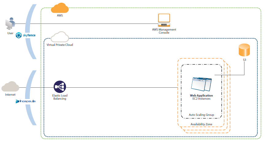 Diagram 4: An AWS data center deployment protected by Incapsula Application Delivery Cloud + Skyfence Cloud