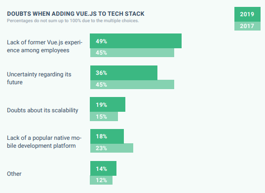 Graph showing doubts about adding Vue.js to tech stack