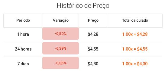 histórico de preço da UNI em tabela