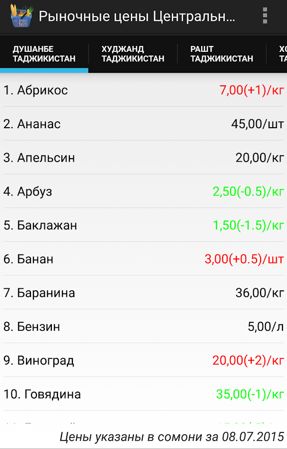 Central Asia Market Prices- screenshot