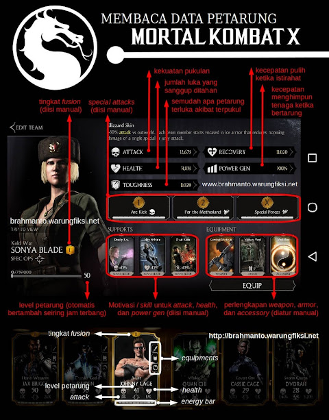 Biostatistik petarung Mortal Kombat X