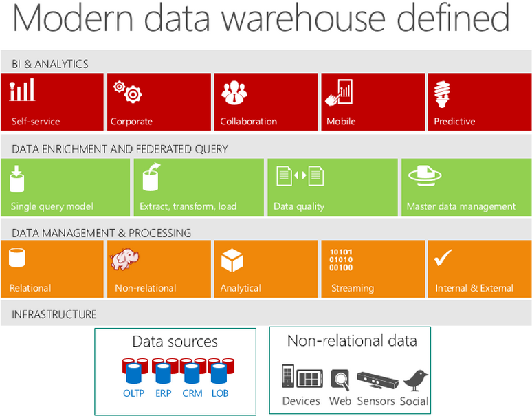 data ware house technology Learn about performance scale out capabilities in azure sql data warehouse scale out by adjusting dwus, or lower costs by pausing the data warehouse.