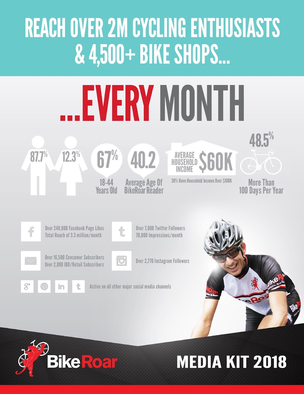 BikeRoar Media Kit 2018