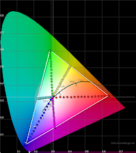 Photo: Galaxy S6 basic mode 2D gamut and saturations (preliminary)