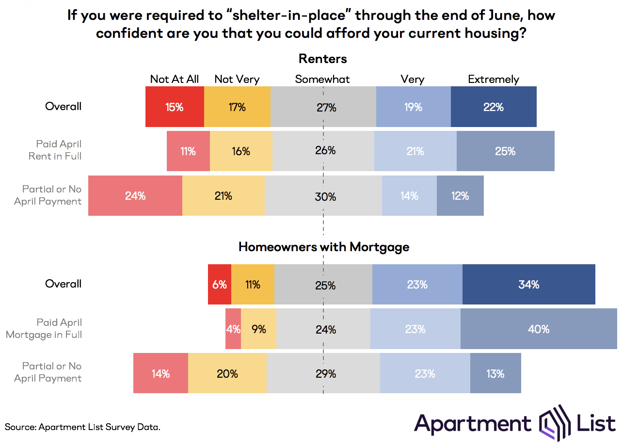 Chart showing how confident people are that they can afford housing if they are required to shelter in place through June. Renters are less confident, especially those who were not able to make a full April rent payment.