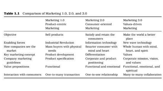 마케팅 1.0, 2.0과 3.0의 비교표