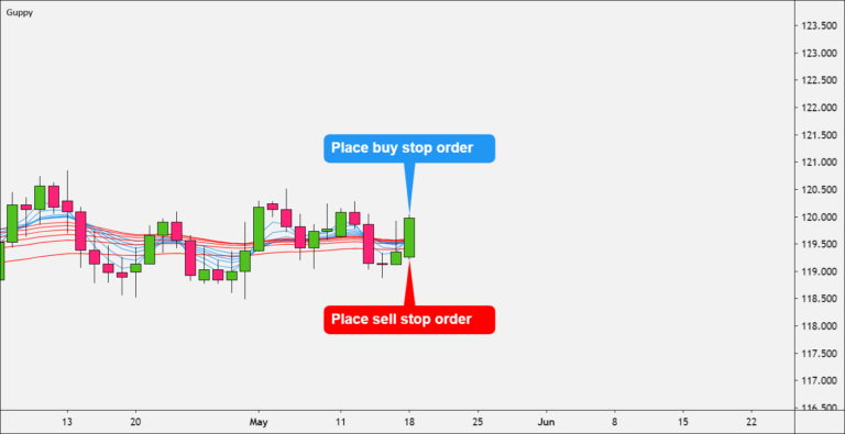 Place sell stop order GMMA
