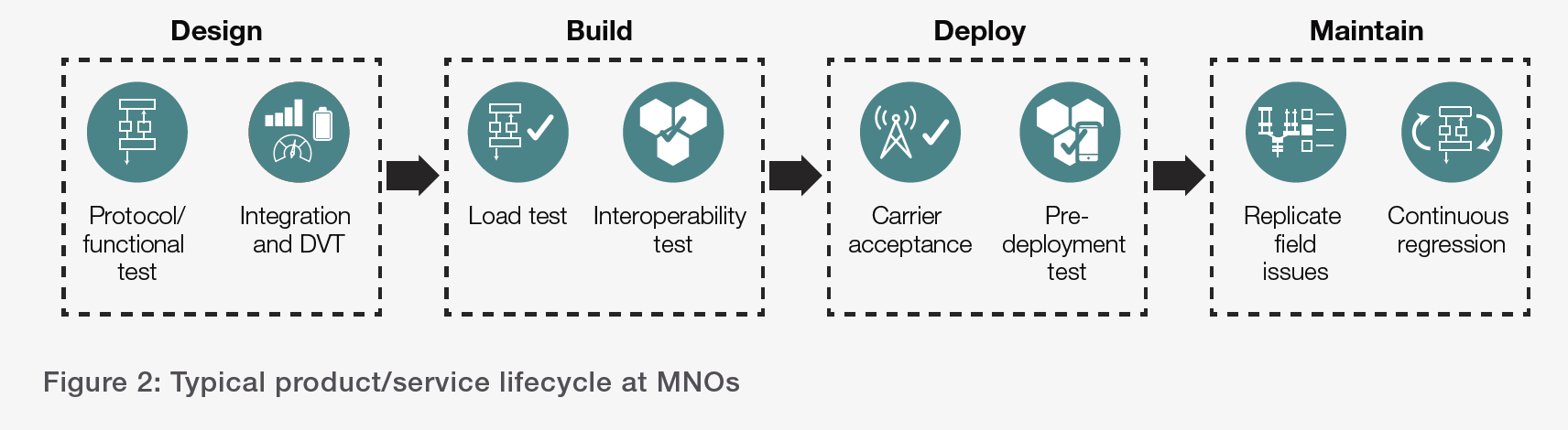 Figure 2: Typical product/service lifecycle at MNOs
