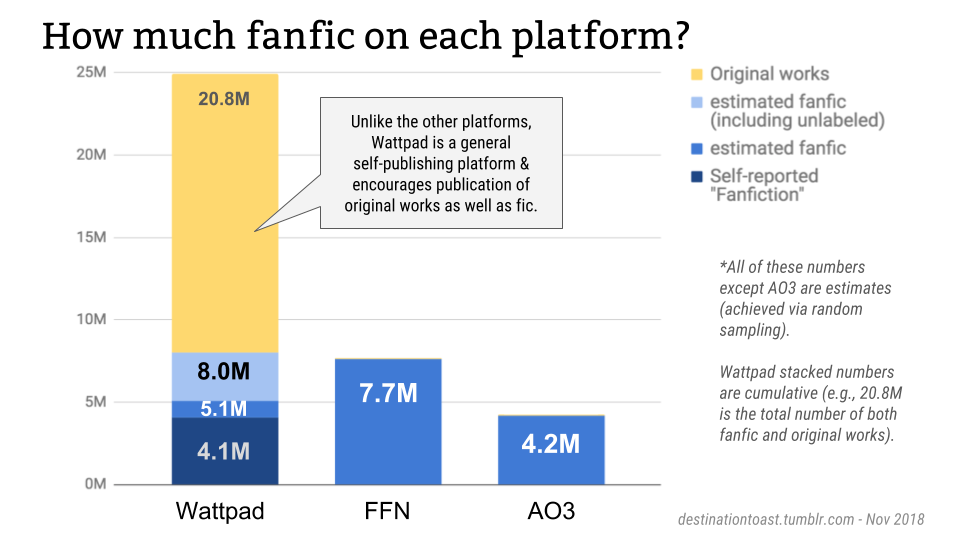 Fandom stats] How many fanworks are there on Wattpad