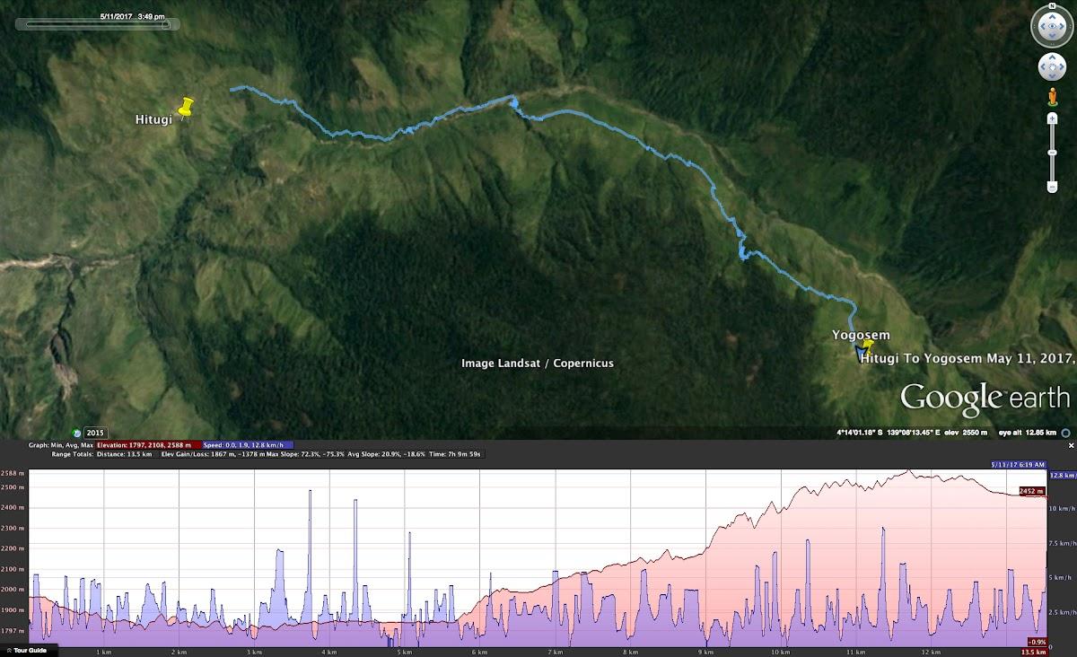 Indonesia. Papua Baliem Valley Trekking. Day 2 Graph - Hitugi to Yogosem Trek