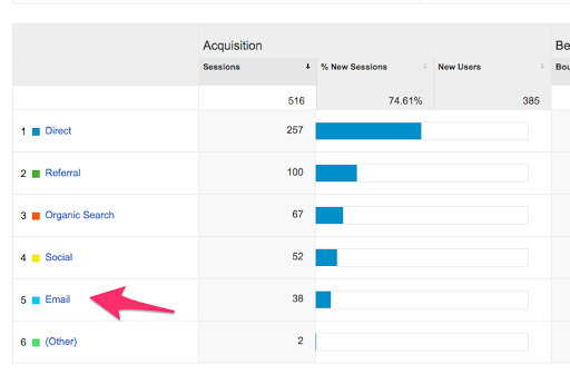 How Google Analytics UTM Codes Will Help You Sell More Products and Book More Clients Cover Image