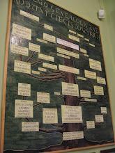 Photo: Drzewo genealogiczne rodu Cieciszowskich, z którego pochodziła matka Sienkiewicza - Stefania.