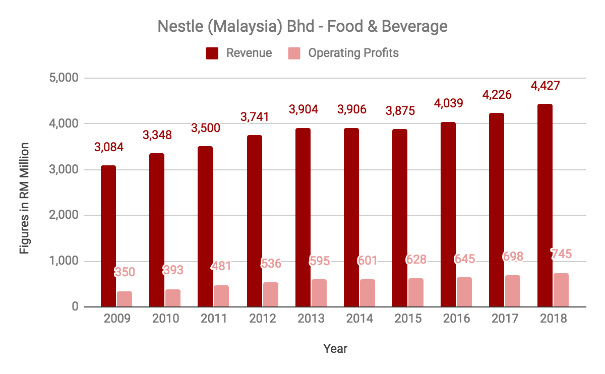 10a0f9b61a2 Here are 12 Things You Must Know From Nestle Malaysia Bhd's 2018 ...