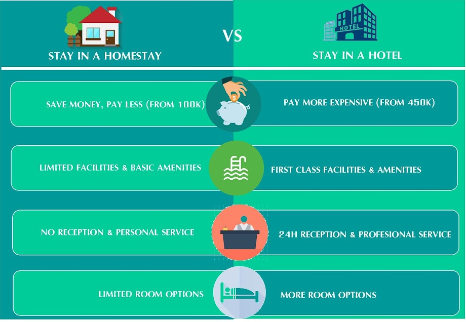 Place To Stay In Banyuwangi, Comparison Homestay and Hotel