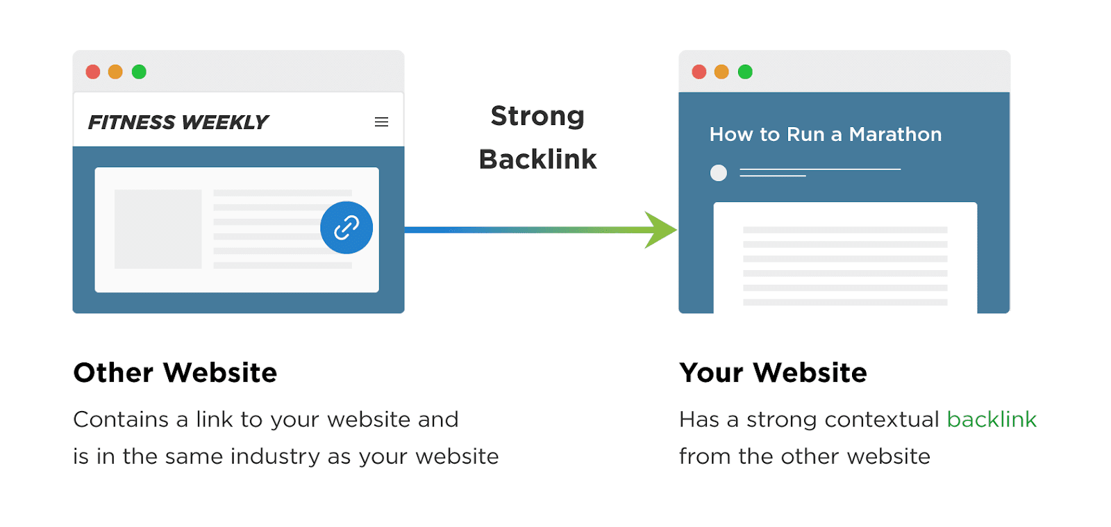 How Youtube Backlinks Help You Rank Your Videos