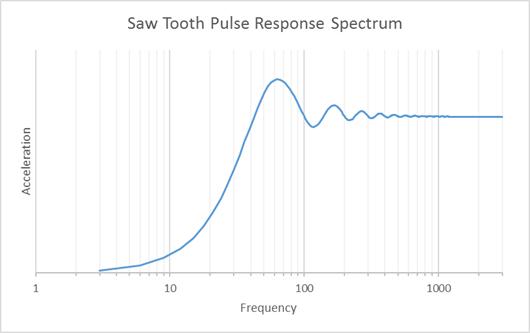 ANSYS Спектральная плотность ускорения, полученная для пилообразного импульса