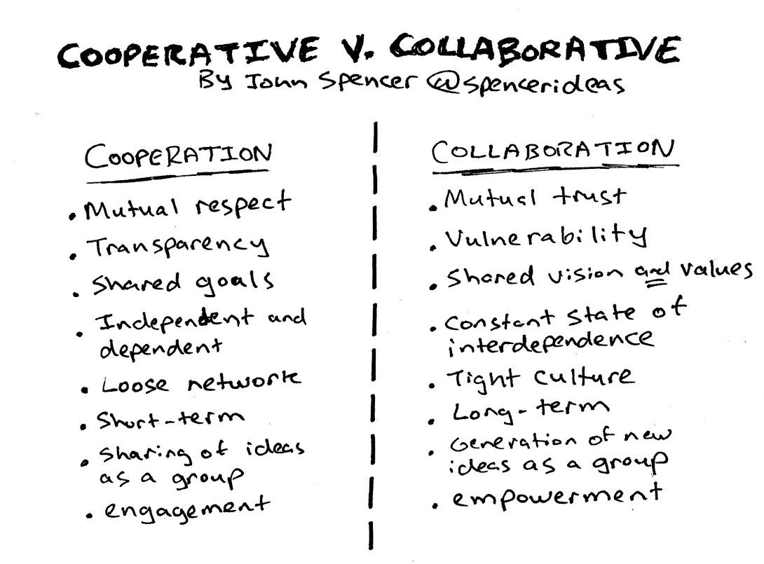 Cooperation vs collaboration.