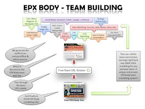 Photo: EPX Body Free Team Builder