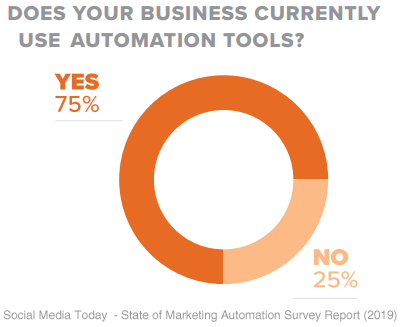 social media today state of marketing automation survey 2019